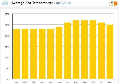 Teplota mora Kapverdy