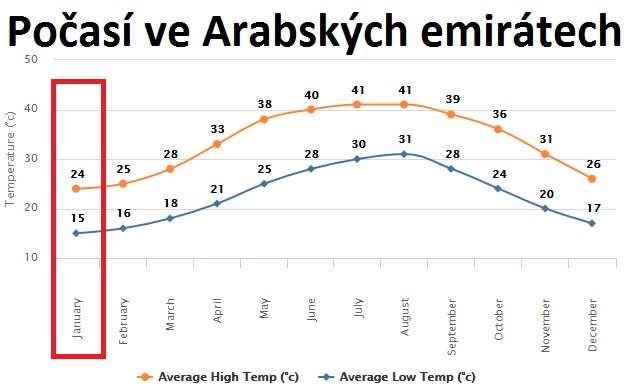 Počasí-ve-spojených-arabských-emirátech měsíc leden